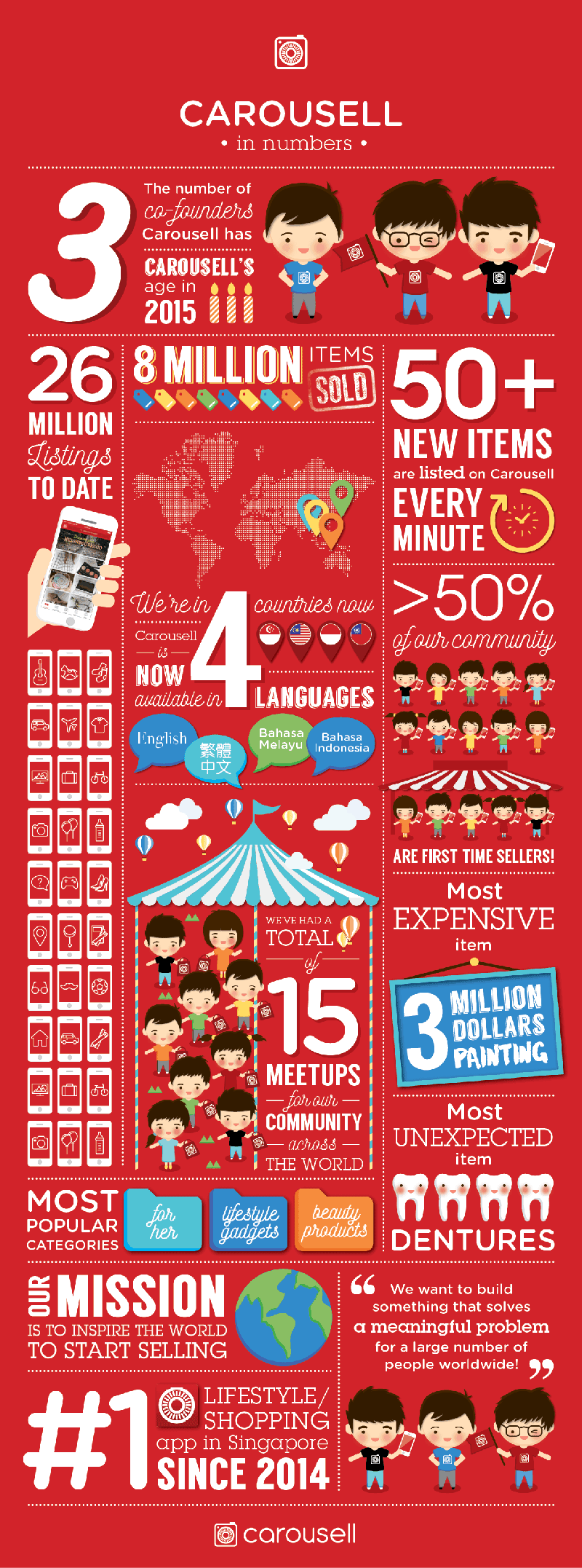 Carousell-Infographics