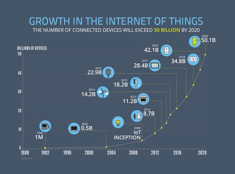 Infogafis - Growth in The Internet of Things