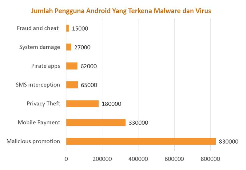 Virus Android 2016