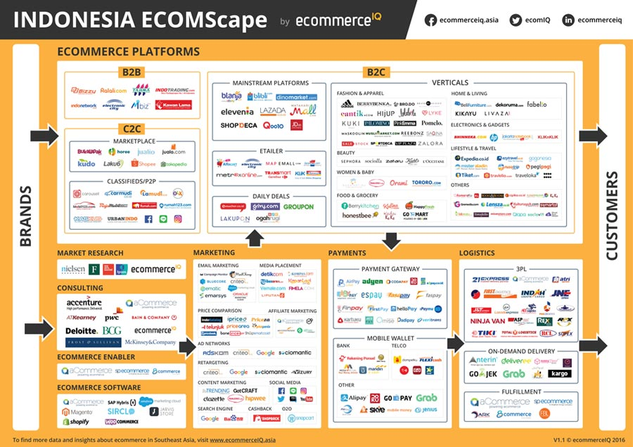 Indonesia-Ecommerce-Landsca