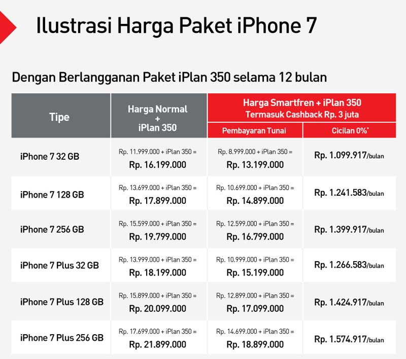 harga-iphone-7-indonesia-harga-iphone-7-plus-indonesia-1